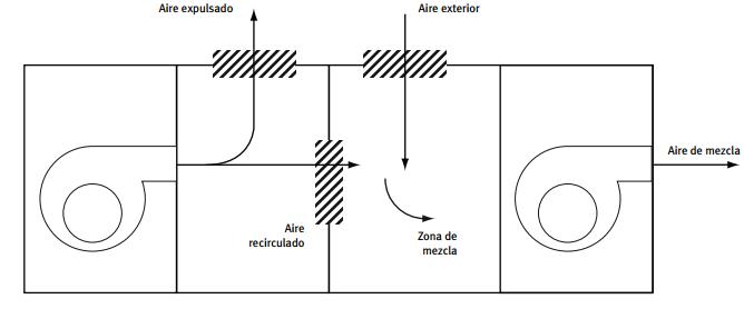 esquema de funcionamiento del free-cooling