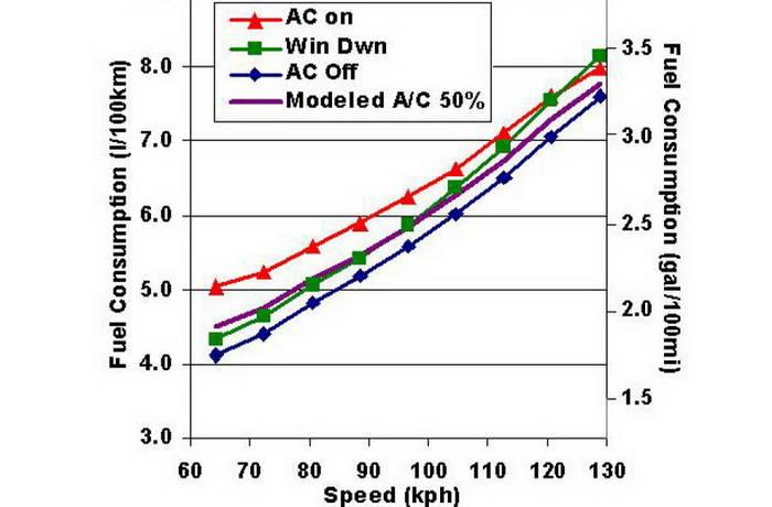 Gráfica del consumo del coche con el aire acondicionado puesto o con las ventanillas bajadas